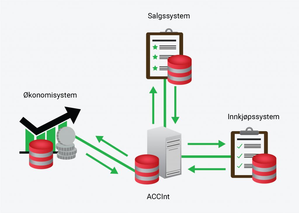 Illustrasjon for ACCInt